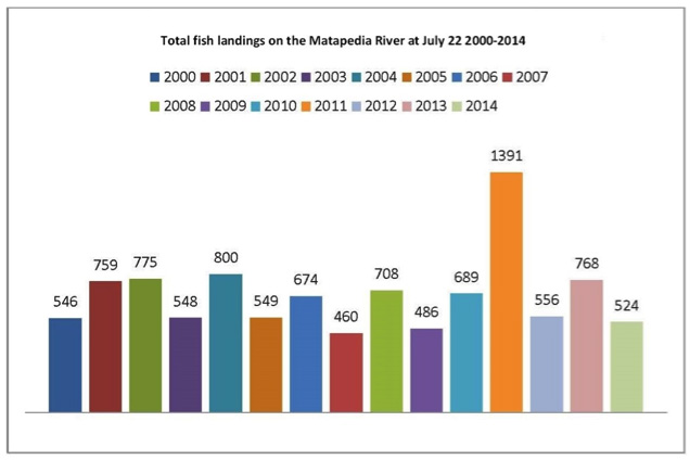 Matapedia - landings each year as of July 22.