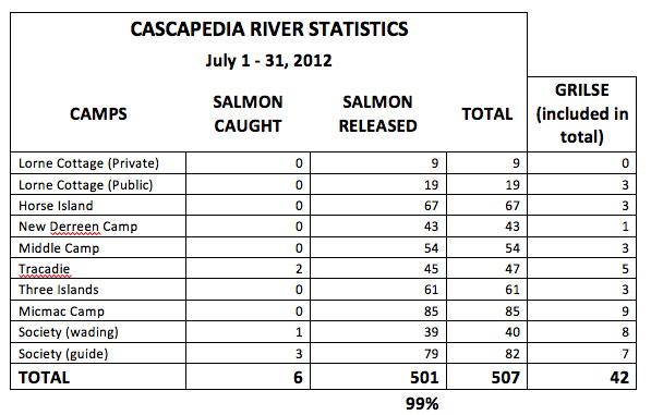 cascapedia-2012