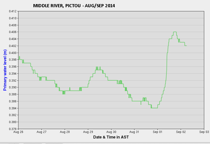 Water levels on the Middle River - Pictou this week - a river typlical of those flowing into Northumberland Strait.