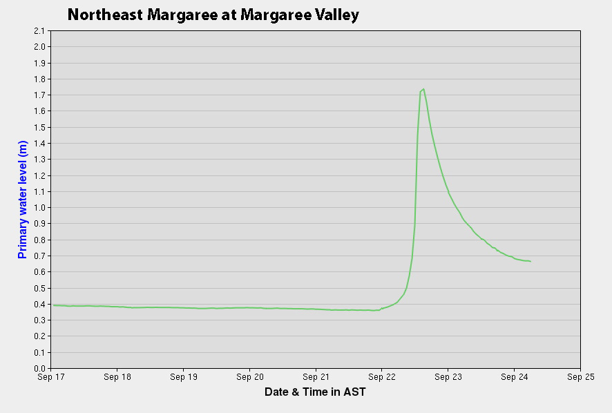 The Northeast Margaree is in excellent shape for anglers at the moment, and perhaps for rest of the week.