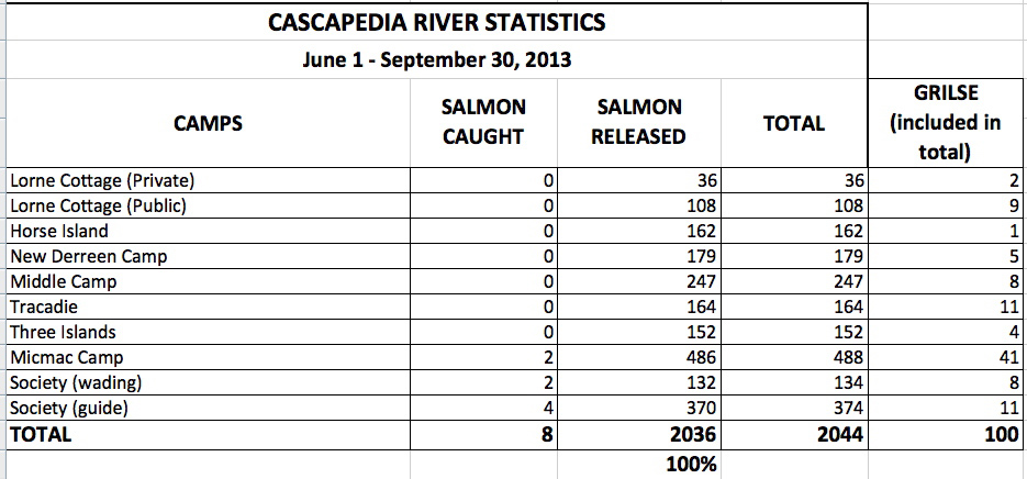 2013 numbers for the Cascapedia River.