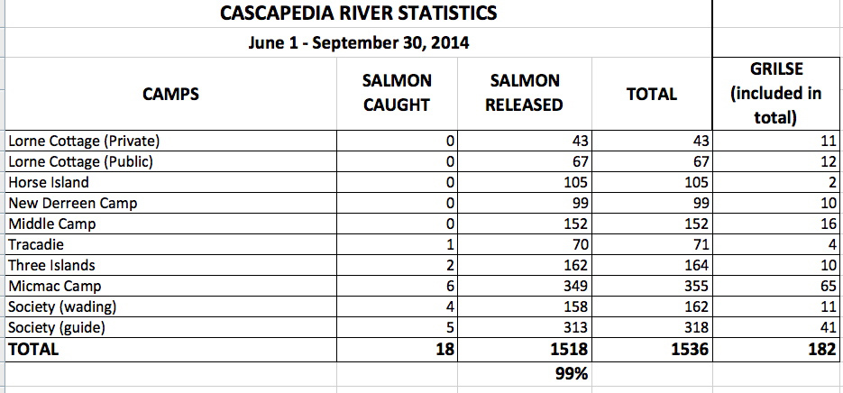 2014 numbers for Atlantic salmon of the Cascapedia.