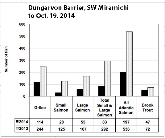 Dungarvon Barrier, Southwest Miramichi, to Oct. 19, 2014. Note that no fish were counted for about 19 days in July.